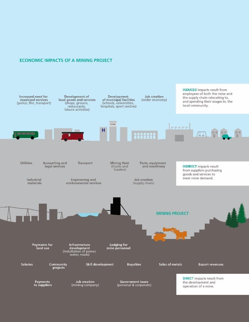 Economic Impacts of a Mining Project