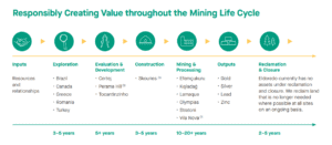 Mining Life Cycle